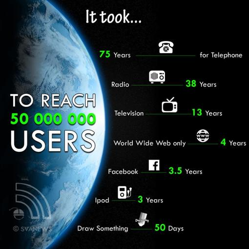 to_reach_50mil_users
