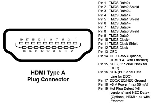 Wiring Diagram Hdmi Plug : Types of computer ports and their functions svanews