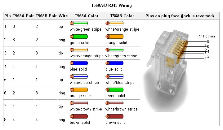 rj45 diagram?w=736 types of computer ports and their functions svanews firewire to usb wiring diagram at panicattacktreatment.co