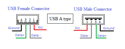 usb type?w=536&h=211 types of computer ports and their functions svanews female usb wiring diagram at alyssarenee.co